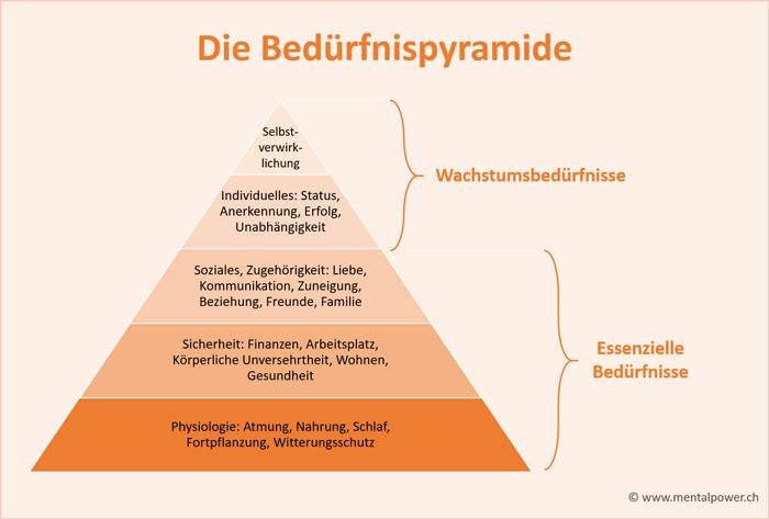 Abraham Maslow Bedürfnispyramide, Bedürfnishierarchie und Selbstverwirklichung