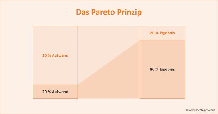Das Paretoprinzip und die 80-zu-20-Regel anwenden