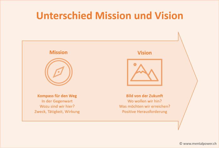 Mission Statement und Vision Statement, Unterschied und Beispiele