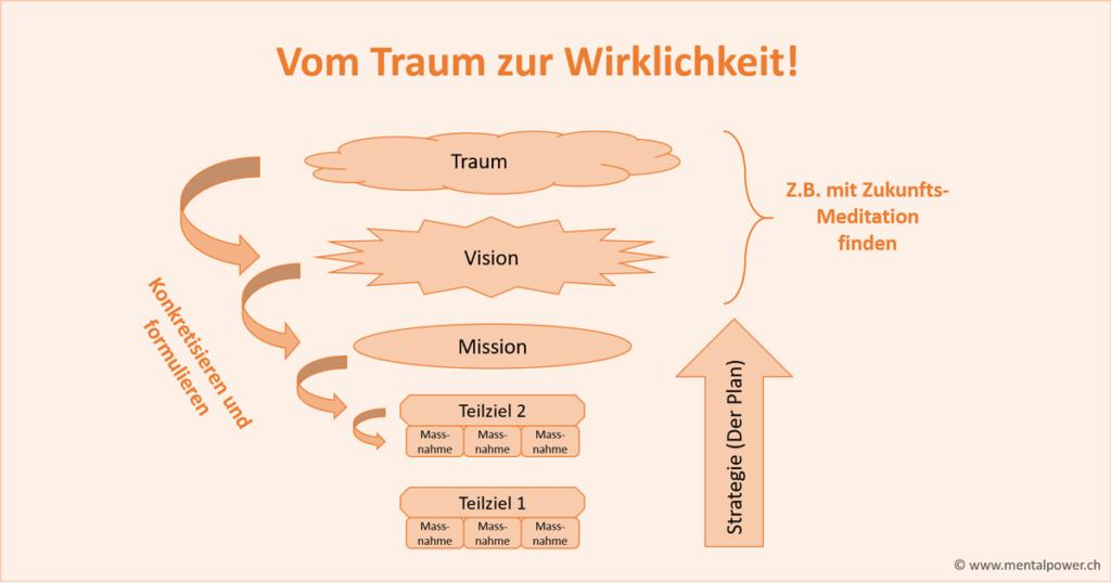 Unternehmensvision, sowie persönliche Vision finden und formulieren, Anleitung und Tipps